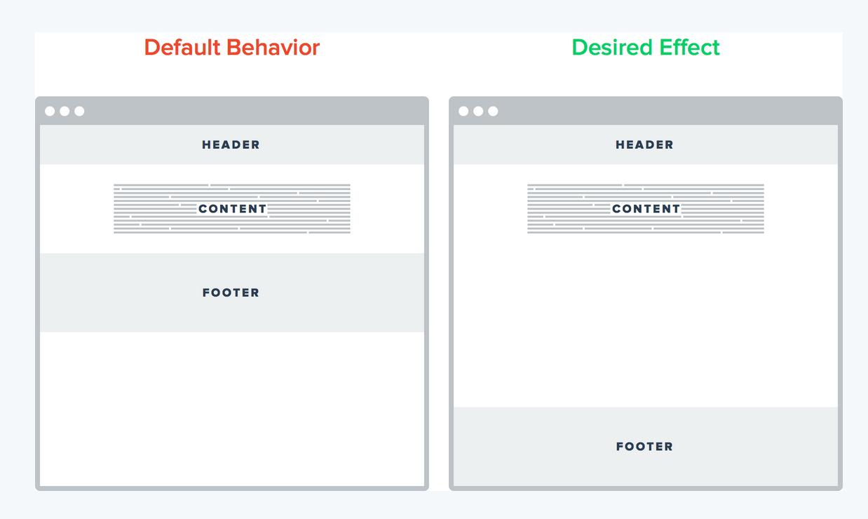 طراحی سایت با طراحی وب واکنشی بخش دوم: جداول شناور