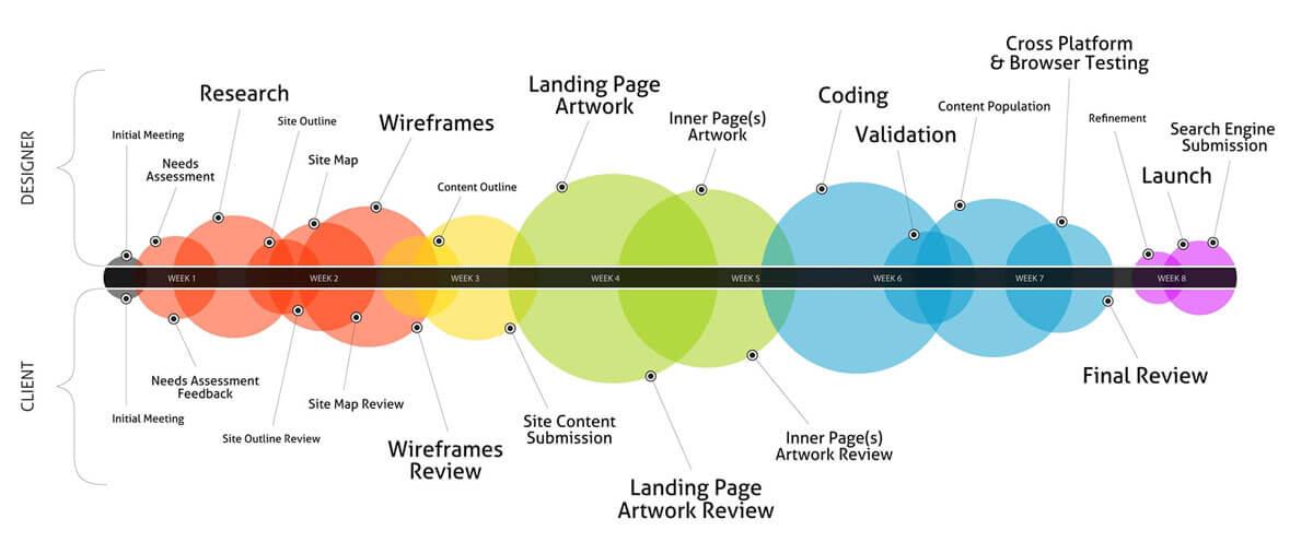 راهکارهای صحیح مدیریت پروژه های طراحی سایت چیست؟